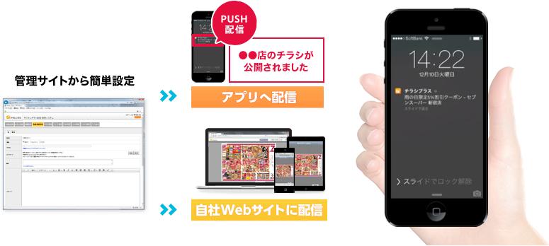 管理サイトから簡単設定 アプリへ配信 自社Webサイトに配信